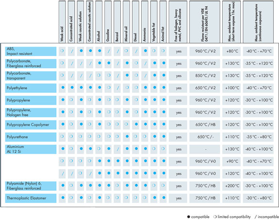 Material Specifications and Compatibility Chart - Click to Enlarge